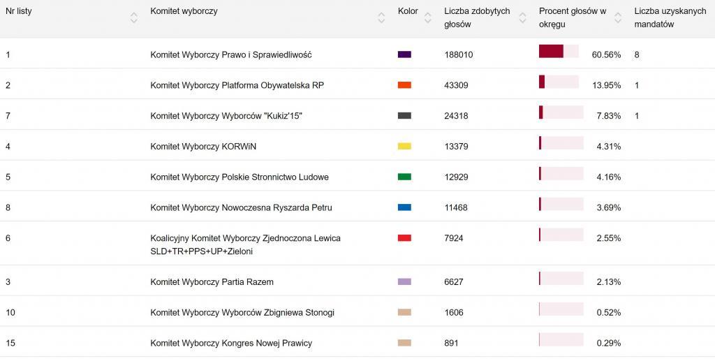 Wyniki wyborów do Sejmu w 2015 roku