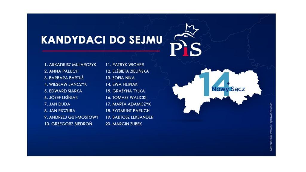 Kandydaci PIS w wyborach 2019 z okręgu 14 (Nowy Sącz)