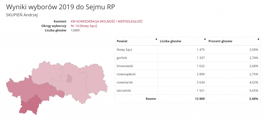Andrzej Skupień: wyniki wyborów 2019 do Sejmu PKW