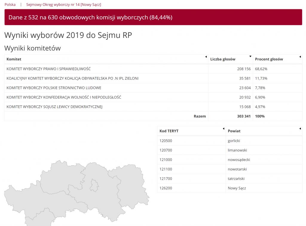 dane z 84 proc. komisji wyborczych w okręgu nr 14