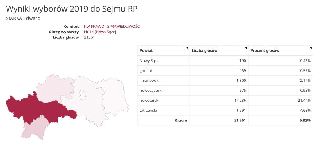 Edward Siarka wyniki wyborów 2019 PKW