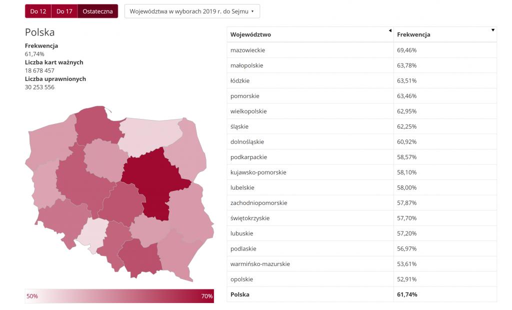 Frekwencja w województwach dane oficjalne PKW