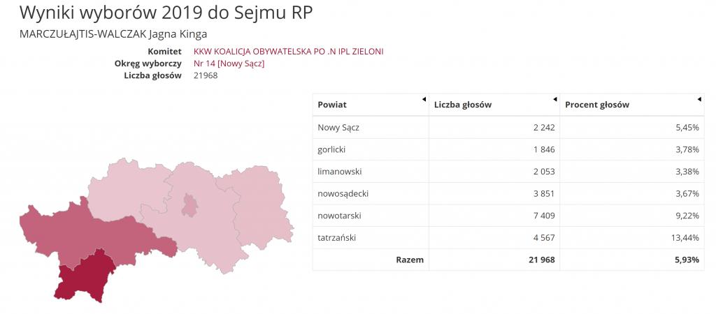 Jagna Marczułajtis-Walczak wyniki wyborów 2019 PKW