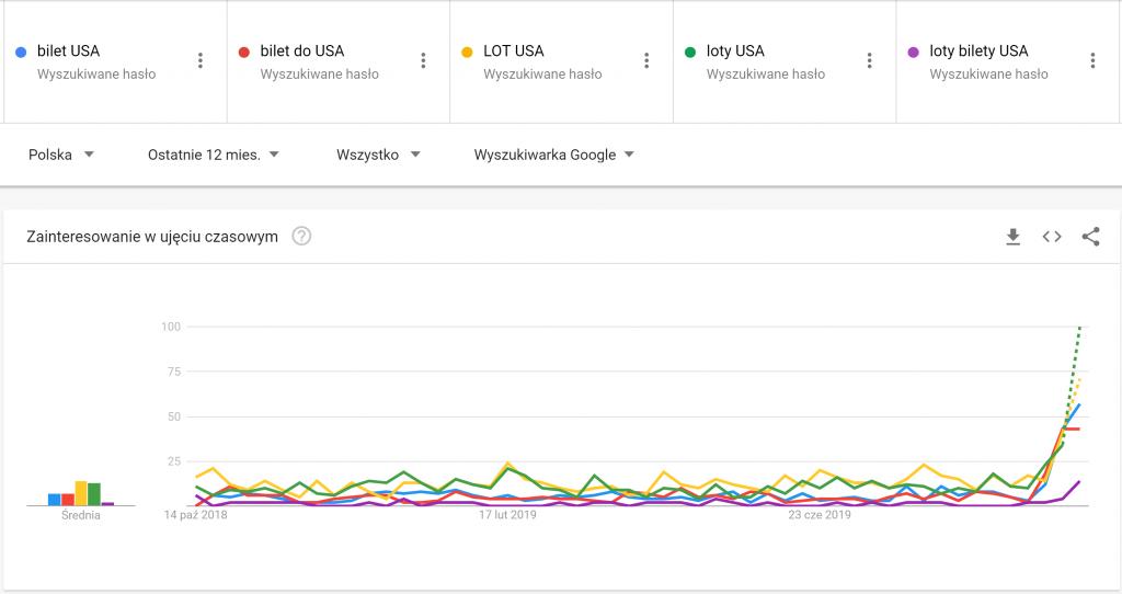 Loty do USA: Polacy szukają już w Google tanich biletów do Stanów bez wiz