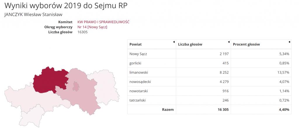 Wiesław Janczyk, wyniki wyborów 2019 PKW