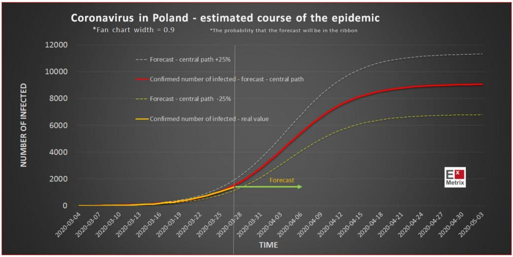 Prognoza ekspansji koronawirusa