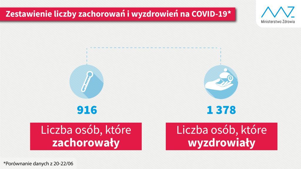 COVID-19: ilu wyzdrowiało, ilu zachorowało