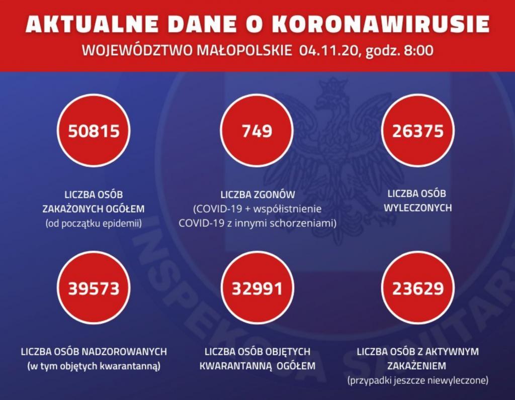 koronawirus w Małopolsce 4 listopada
