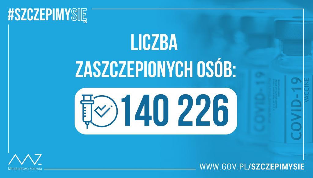140 tys zaszczepionych
