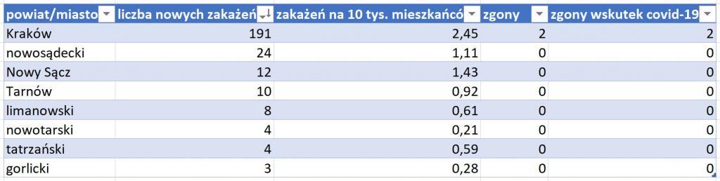 powiaty Małopolska 7 stycznia