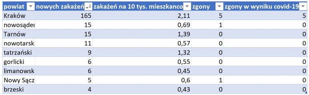 powiaty koronawirus 9 stycznia 20121