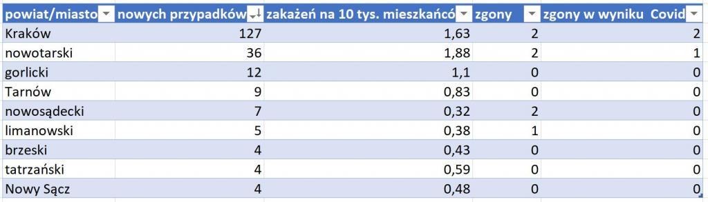 tabela powiaty 8 stycznia 2021