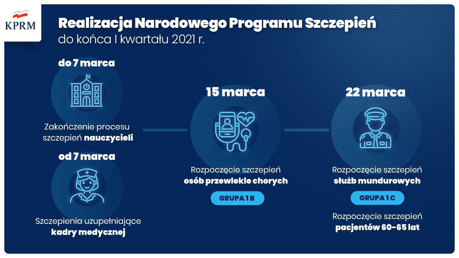 Narodowy Program Szczepień