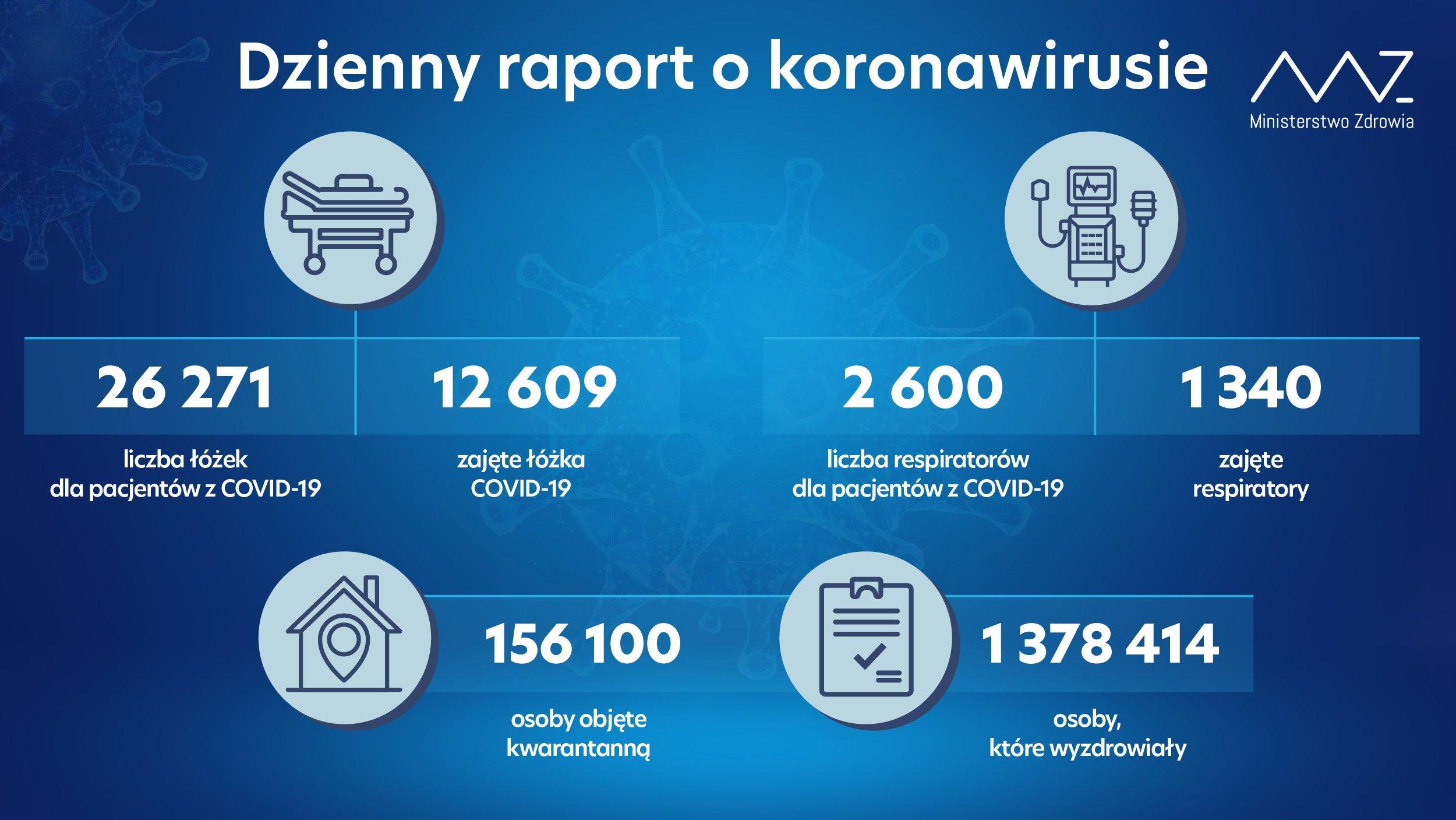 raport koronawirus 21 lutego 2021