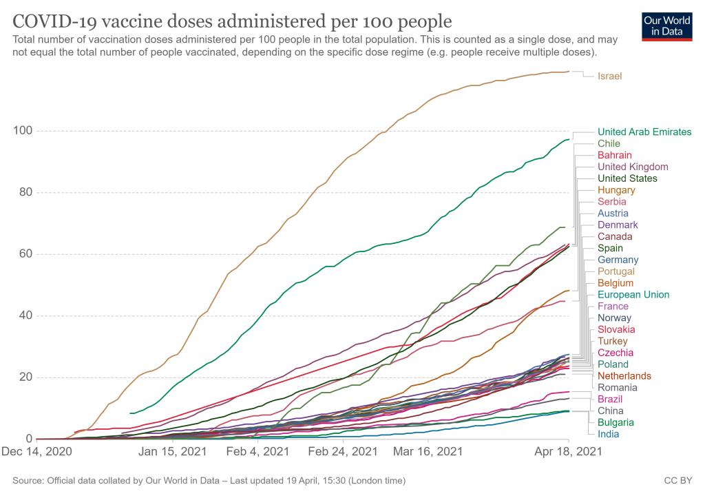 Liczba dawek szczepionki na 100 osób: