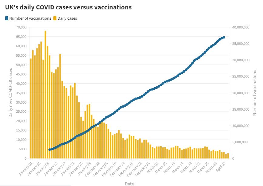 Liczba szczepień w porównaniu z liczbą zachorowań