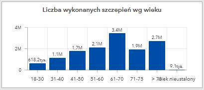 Polska: liczba szczepień według wieku