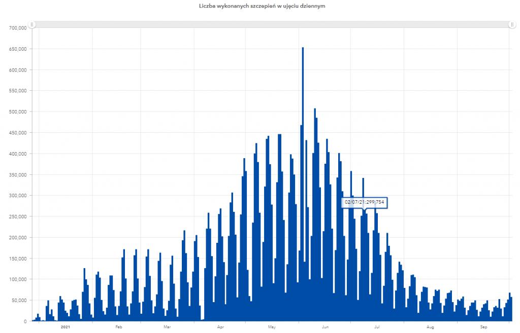 Liczba szczepień przeciw covid od początku roku 2021
