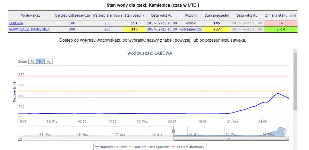 http://instytutmeteo.pl/aktualne-stany-rzek-w-polsce#container149200250