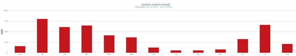 Wykres, źródło: SULSUM