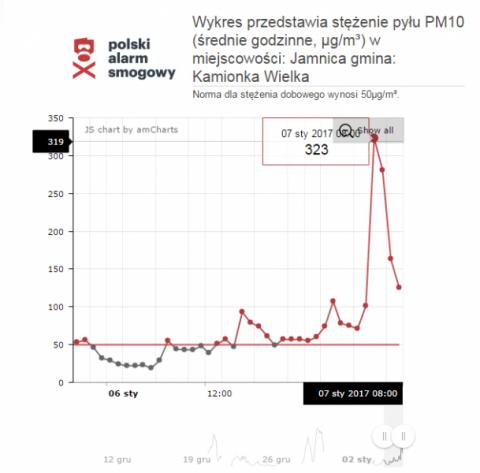 O ósmej rano pyłu było zabójczo dużo – norma PM 10 przekroczona pięciokrotnie!